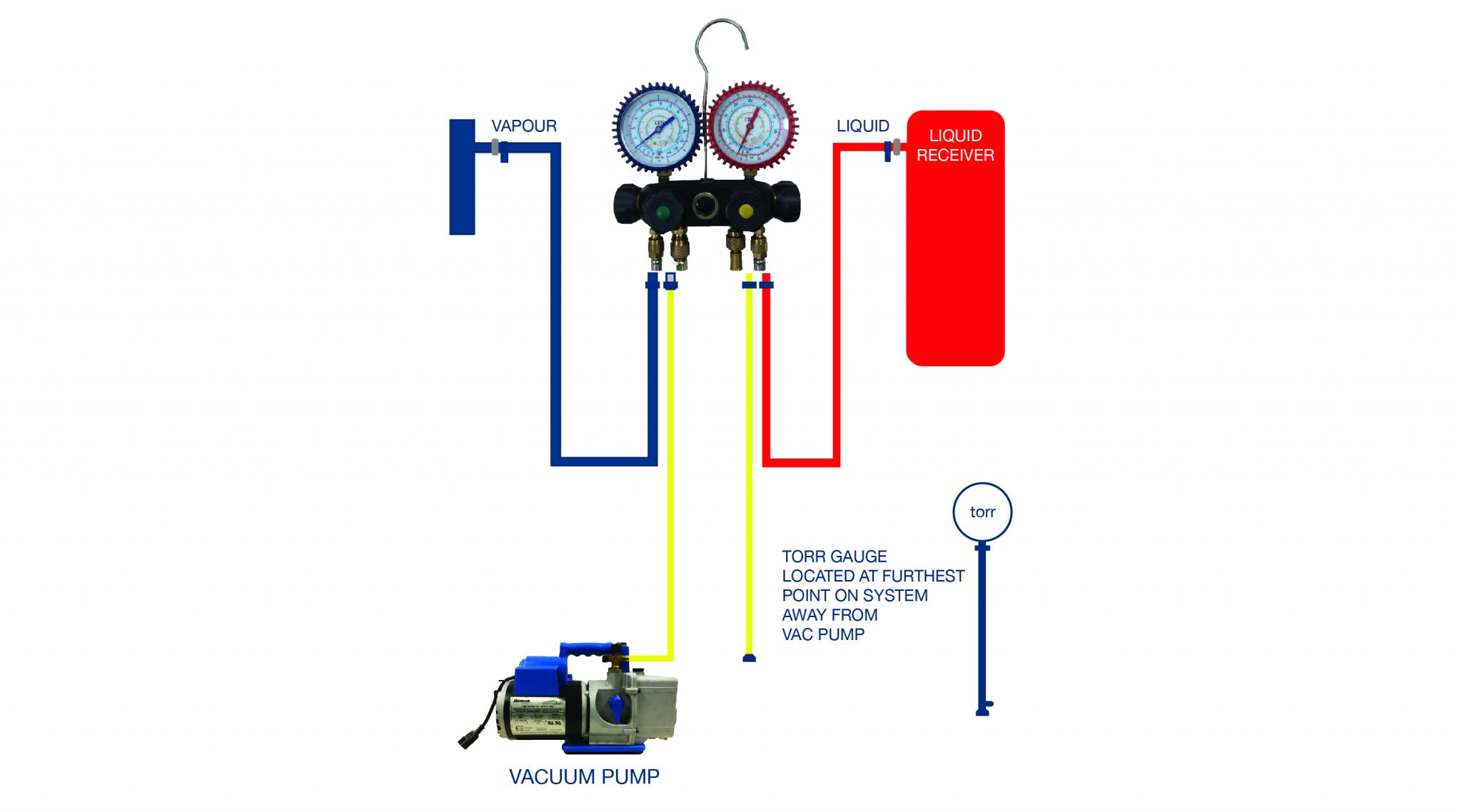 Evacuation And Dehydration Of Refrigeration Systems