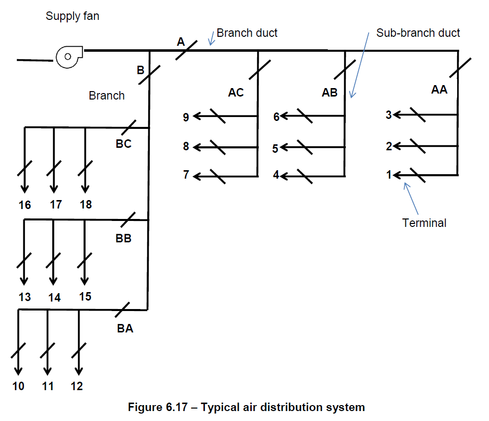 Ventilation & Air Balancing - (Online Course)